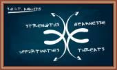 SWOT analysis diagram on chalkboard — Vettoriale Stock