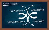 SWOT analysis diagram on chalkboard — Vetorial Stock