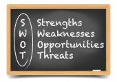 Blackboard SWOT — Stock Vector