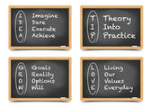 Termes de Motivation Blackboard — Vecteur