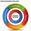 Competitive External Forces Chart — Stock Vector #61586953