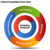 Competitive External Forces Chart — Stock Vector
