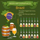 Beer infographics. The world's biggest beer loving country - Bra — Stock Vector