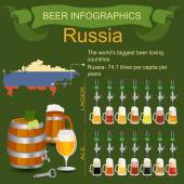 Beer infographics. The world's biggest beer loving country - Rus — Stock Vector