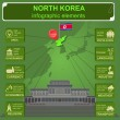 North Korea  infographics, statistical data, sights — Stock Vector #59300005