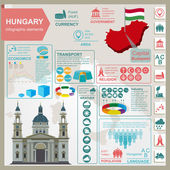 Hungary infographics, statistical data, sights. — Stock Vector