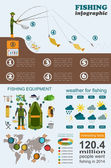 Fishing infographic. Fishing with spinning. Set elements for cre — Stock Vector
