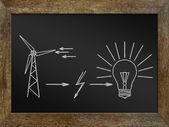 Concept of obtaining the energy from clean sources. Chalk drawing on the blackboard — Stock Photo