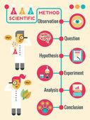 Método científico — Vector de stock