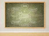 Customer Relationship Management — Stock Photo