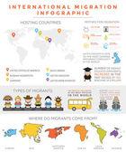 International migration infographic — Stock Vector