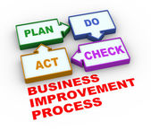 3d pdca plan do check act process — Fotografia Stock