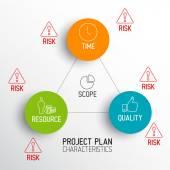 Characteristics of Project Plans diagram — Stock Vector