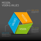 Mission, vision and values diagram — Stock Vector