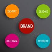 Brand concept schema diagram — Stock Vector