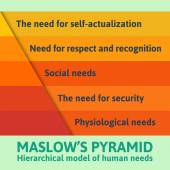 Maslow pyramid infographics — Stock Vector