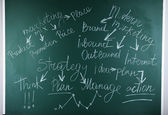 Palabras relacionadas con sobre fondo de pizarra — Foto de Stock
