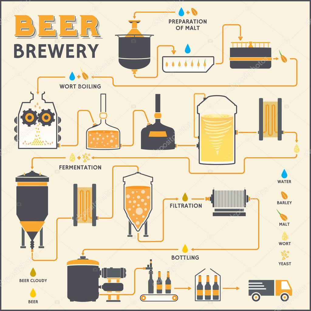 Схема технологического процесс пивоварения