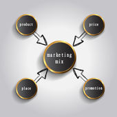 4P marketing mix model - price, product, promotion and place — Photo