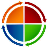 Circular flow chart — Stock Vector