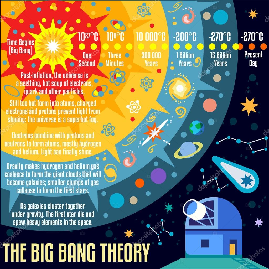 an analysis of the big bang theory in astronomy The big bang theory is the prevailing cosmological model for the birth of the universe[1][2] [3] the big bang theory does not provide any explanation for the initial conditions of the universe.