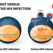 Постер, плакат: Latent and active HIV infection