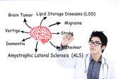 Doctor writes brain diseases 2 — Zdjęcie stockowe