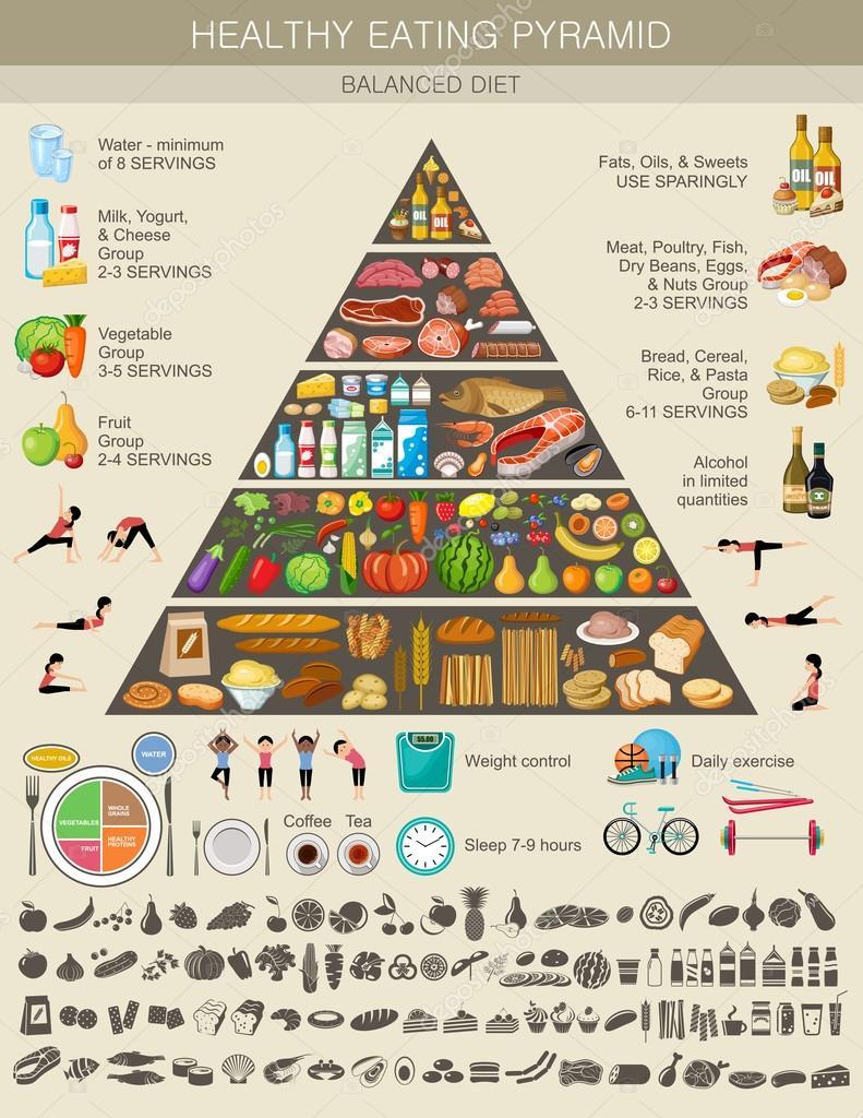 пищевая пирамида питания для похудения
