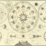 Vintage astronomical map — Stock Photo #53220511