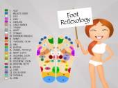 Reflexology foot chart — Stock Photo