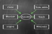 Success diagram — Стоковое фото