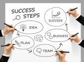 Success steps written by a team — Stock Vector