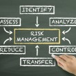 Risk management flow chart drawn by hand — Stock Photo #70257747
