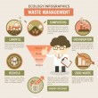 Постер, плакат: Waste management infographics