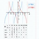 Tangent and cotangent functions on notebook sheet — Stockvektor