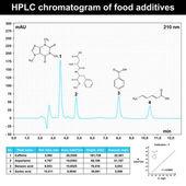 HPLC chromatogram example — Stock Vector