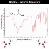 Infrared spectra of glycine — Stock Vector