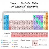 Periodic table of chemical elements — Stock Vector