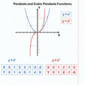 Funciones de parábolas cuadráticos y cúbicos — Vector de stock