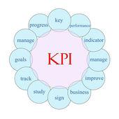 KPI Circular Word Concept — Stock Photo