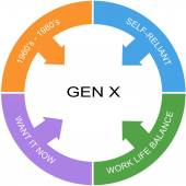 Generation X Symptoms Word Circle Concept — Stock Photo