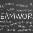 Teamwork word cloud — Stock Photo #61357079