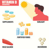 Vitamin D infographics — Stock Vector