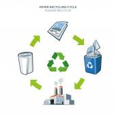 Paper recycling cycle illustration — Stock Vector