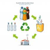 Plastic recycling cycle illustration — Stock Vector