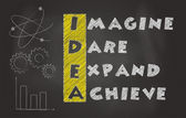 Acronym Of Idea Over Black Chalkboard, Imagine, Dare, Expand, Achieve — Stock Photo