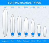 Surfing boards types and sizes, infographics illustration — Stock Vector