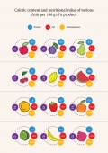 Nutrition value of fruits products, infographics, vector — Stock Vector