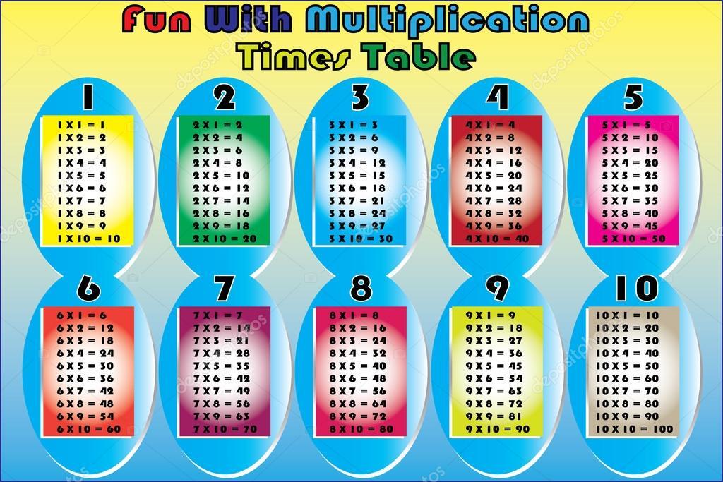 Vektor Multiplikation Mal Tabelle Stockvektor 169 Kobfujar