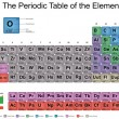 Periodic Table of Elements — Stock Photo #62244857